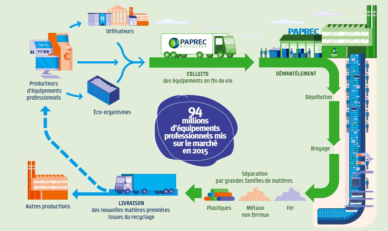 Paprec D3E - infographie