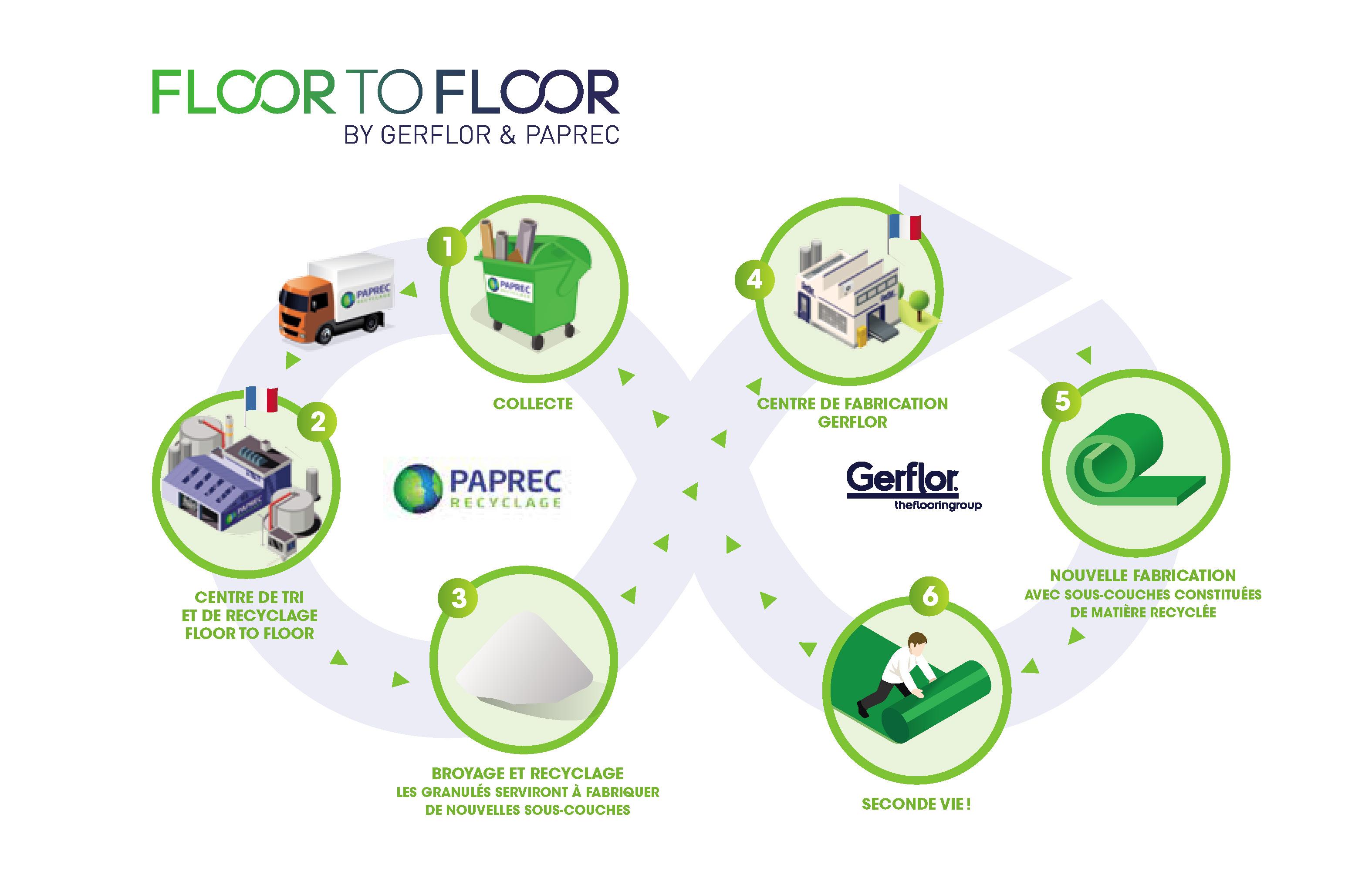 """Infographie du """"floor to floor"""""""